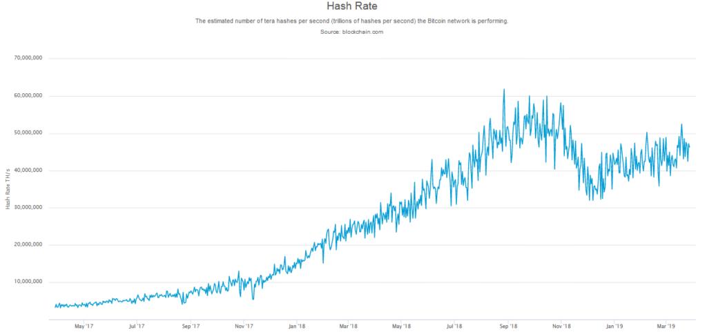 Vývoj hashratu (výpočtovej sily) Bitcoin siete.