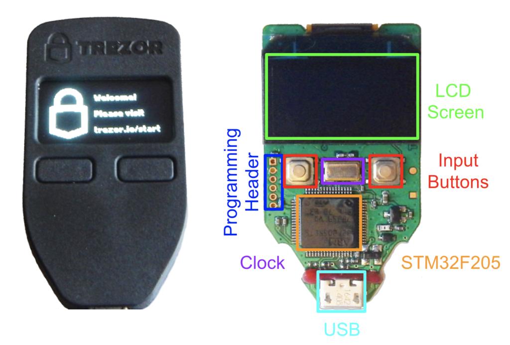 hardvérová peňaženka