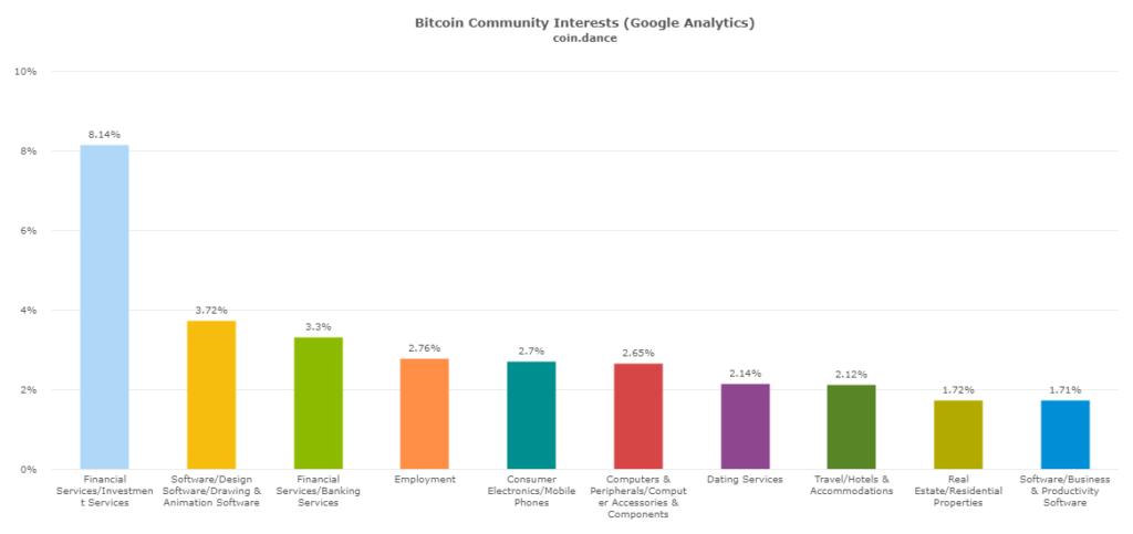 Najčastejšie záľuby bitcoinových nadšencov