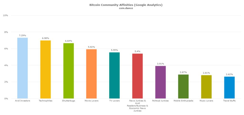 Ďalšie záujmy bitcoinových zanietencov