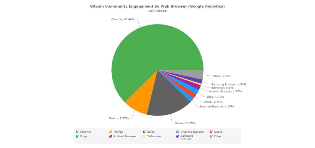 Používanosť webových prehliadačov v bitcoinovej komunite
