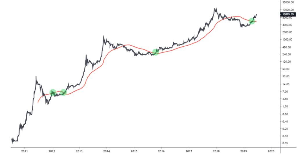 Cenový vývoj bitcoinu