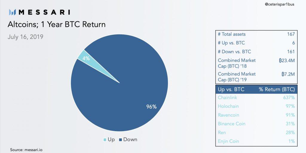 Vývoj altcoinov v porovnaní s BTC