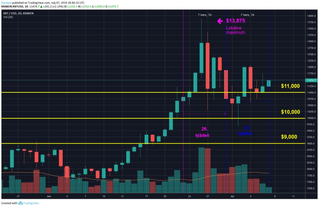 Kryptomenové správy:Cenový vývoj bitcoinu (BTC) na burze Kraken
