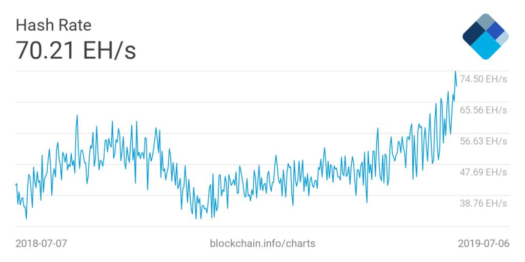 Rastúci hash rate Bitcoin siete