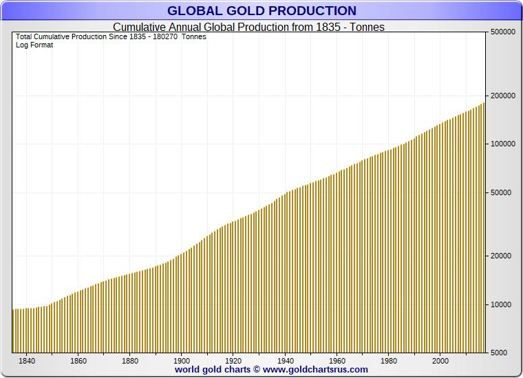 Graf ročnej produkcie zlata