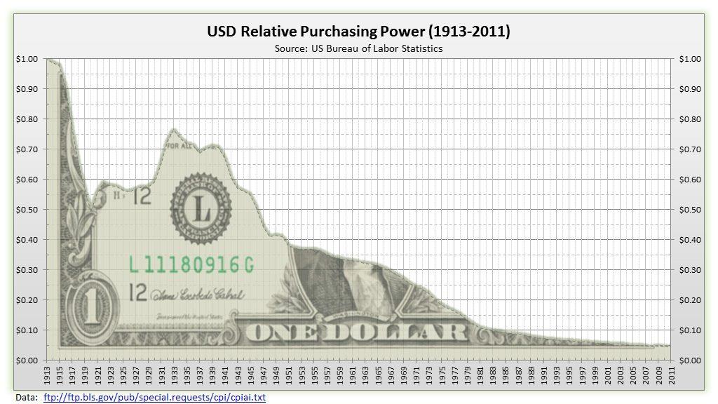 Kúpna sila amerického doláru