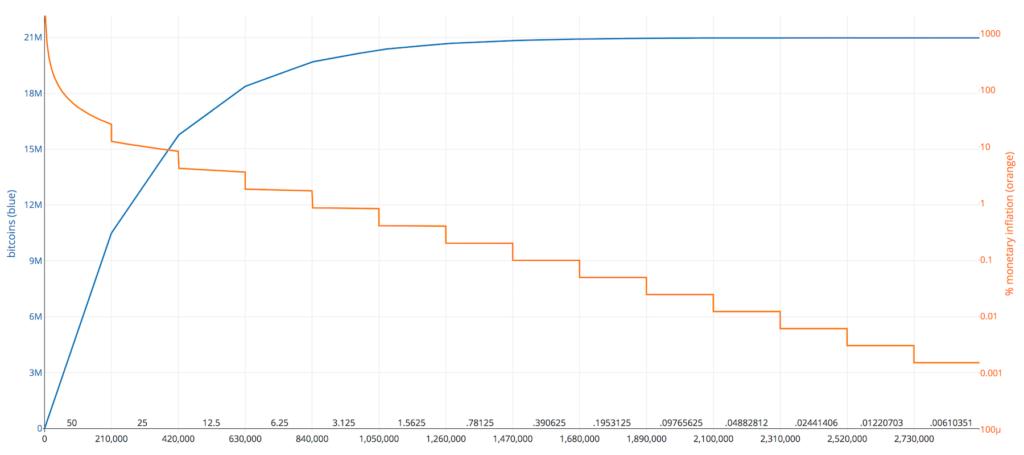 Graf inflácie bitcoinu